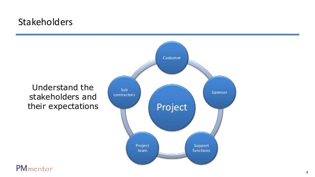 role of project manager essay Free essay: actually, project managers do need to command and control as i stated above, project manager is responsible for the project, which means that a.