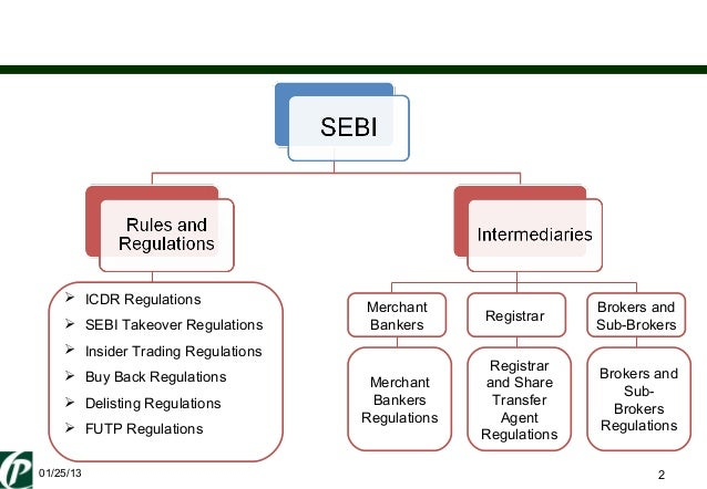 regulatory issues faced by the brokerage industry A snapshot of the insurance sector in india incl industry overview,  through public issues in 2017 in 2017, insurance sector in  insurance regulatory and.