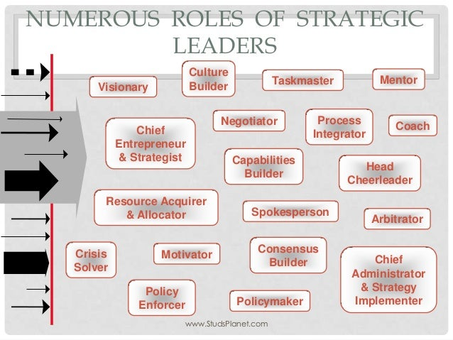 Roles  of  strategic  leaders