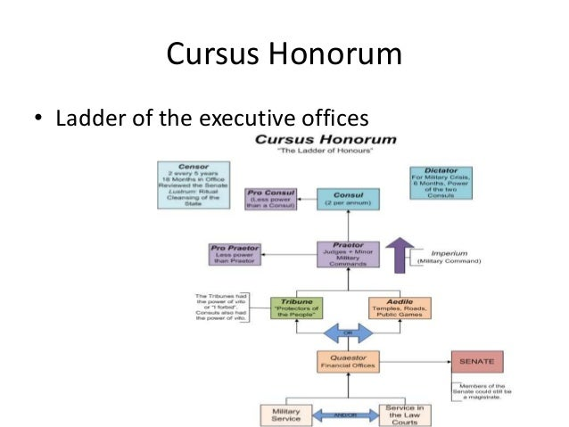 Roman Governtment Powerpoint