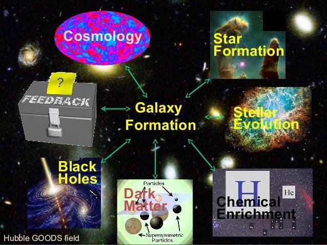 Our Universe, Age 380,000 years Galaxy Formation Cosmology Star Formation Stellar Evolution Chemical Enrichment Dark Matte...