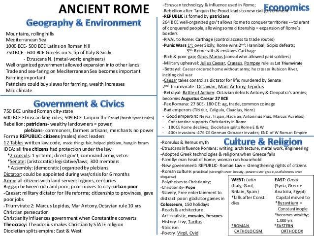 Rome summary