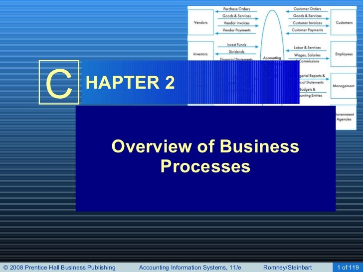 HAPTER 2 Overview of Business Processes
