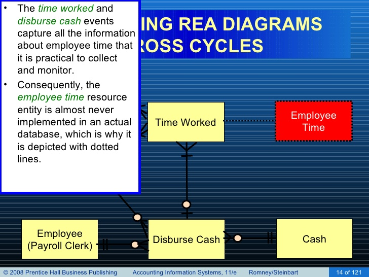 Rea model coursework writing service hzhomeworkpydrweldedmesh rea model rea model ccuart Image collections