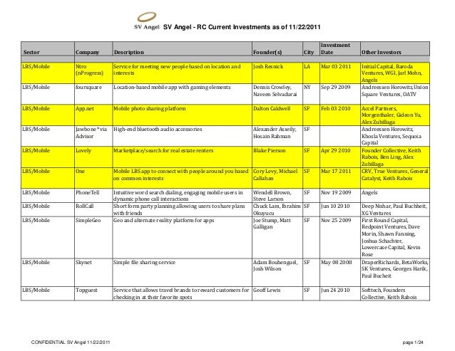 SV Angel - RC Current Investments as of 11/22/2011 Sector Company Description Founder(s) City Investment Date Other Invest...