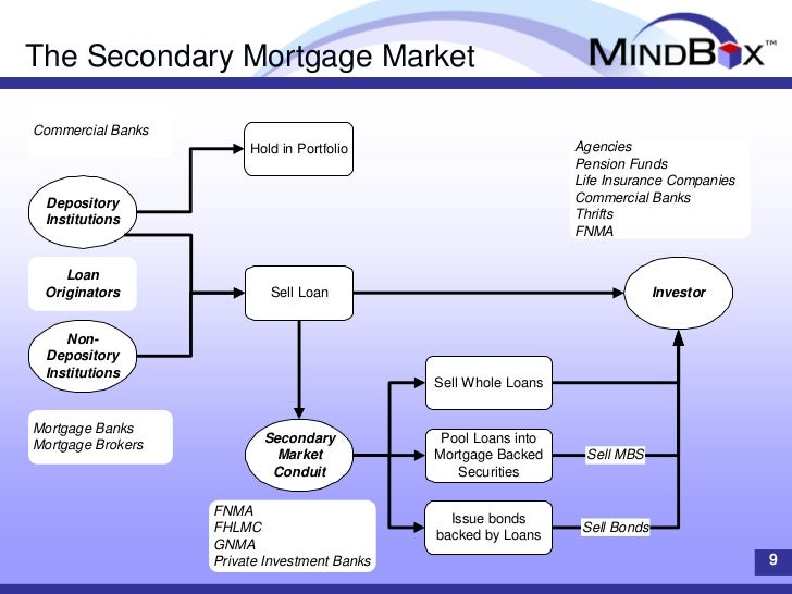 Case Study: Rule-based Technology in the Mortgage Domain ...