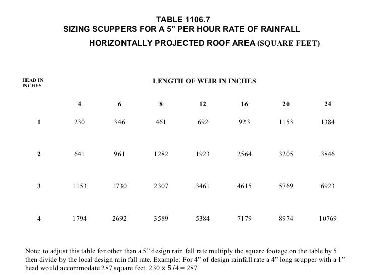 The high velocity hurricane zone roof drainage requirements for How to figure out roof square footage