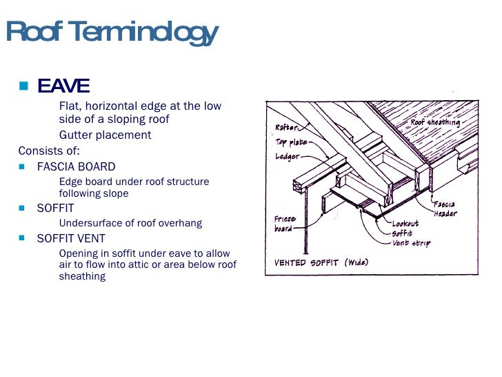 Roof framing for House roof construction terms