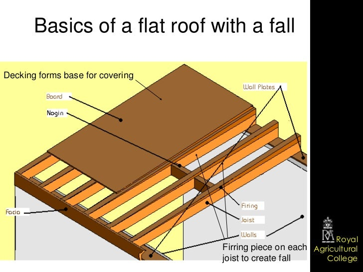 Wooden garage roofing ideas screwfix community forum for Decking boards 6m long