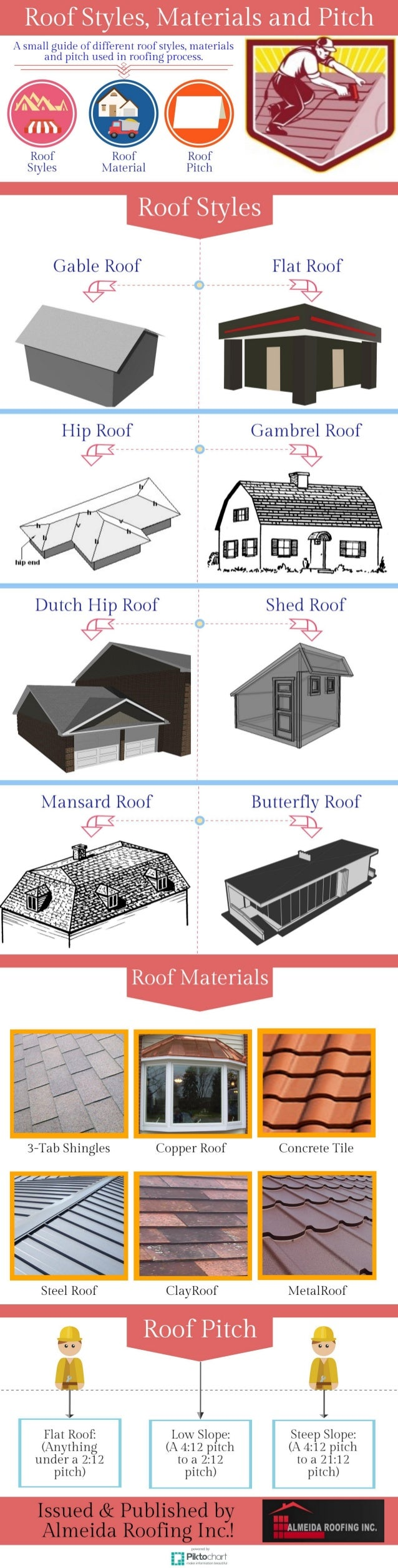 Roof styles materials and pitch for Different roofing materials