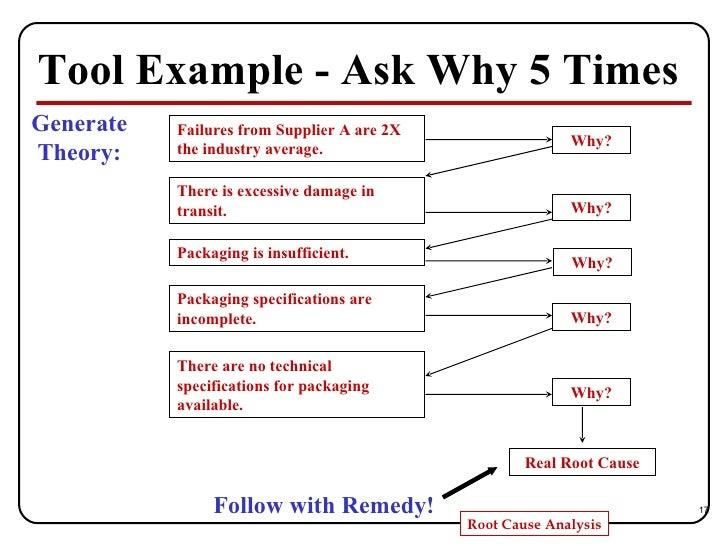 Root Cause Analysis 5 Whys