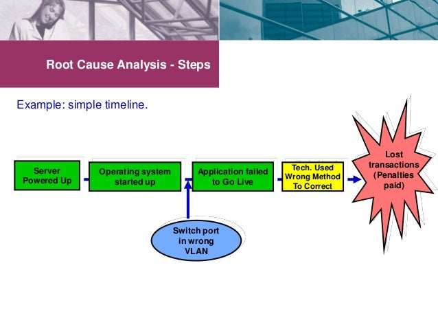 Root Cause Analysis Example  File Available