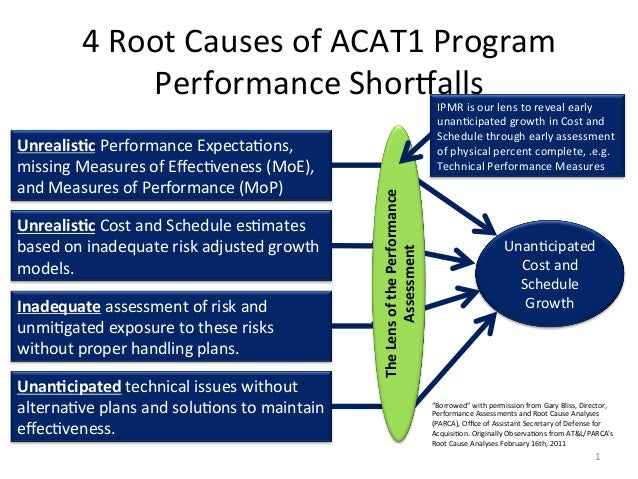4	   Root	   Causes	   of	   ACAT1	   Program	    Performance	   Shoralls	     Unrealis)c	   Cost	   and	   Schedule	   es...