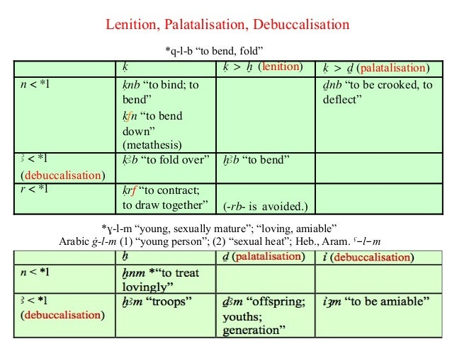metathesis in english Articulation disorders there are 24 consonants and 20 vowels in the english initial consonant deletion or metathesis type simplifications often as this.