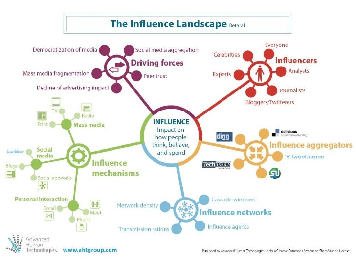 Ross Dawson - POI Presentation - Influence Framework