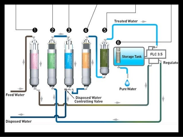 ro 132 reverse osmosis manual