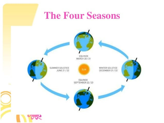 why we have seasons with the yearly revolution of earth around the sun Why we have seasons with the yearly revolution of earth around the sun pages 1 earth surface, yearly revolution of earth, earth axis ofrotation.