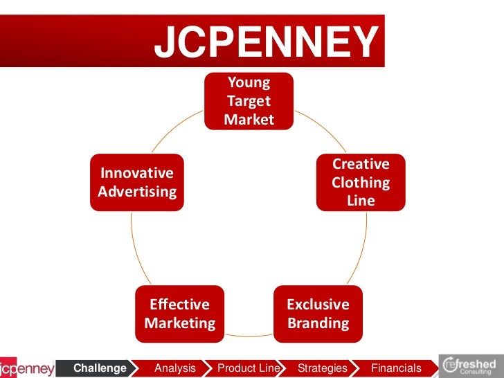 jcp analysis Jc penney replaced aéropostale from the s&p midcap 400 index in 2013, soros fund management sold over 19 million jcp shares after only owning them for a few months 2014–present on january 15, 2014, jc penney announced it is closing 33 underperforming stores and laying off 2,000 employees.