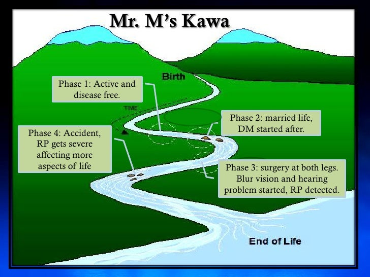 Rp case study using kawa model