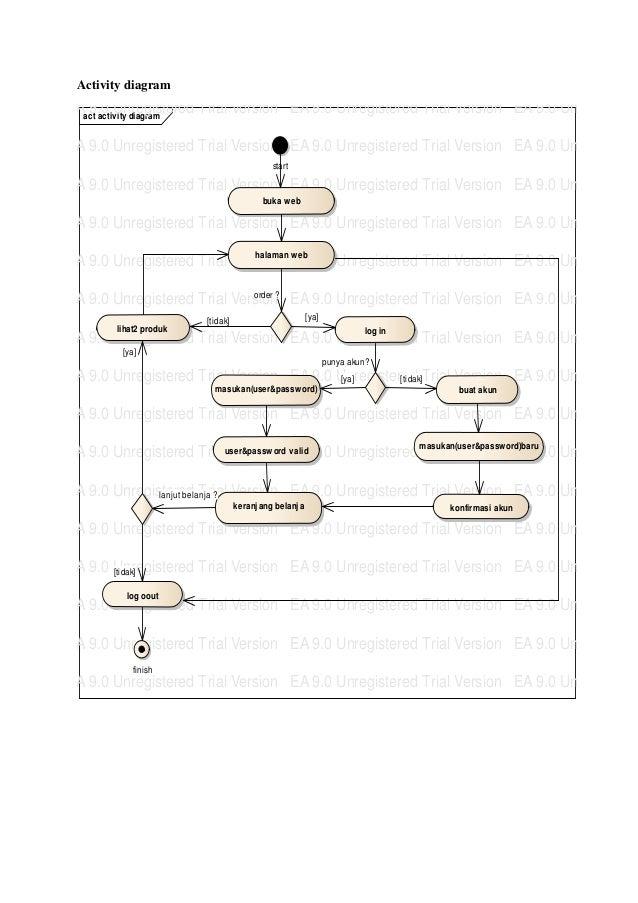 Activity diagramEAact activ ity diagram   9.0 Unregistered Trial Version EA 9.0 Unregistered Trial Version EA 9.0 Unregist...