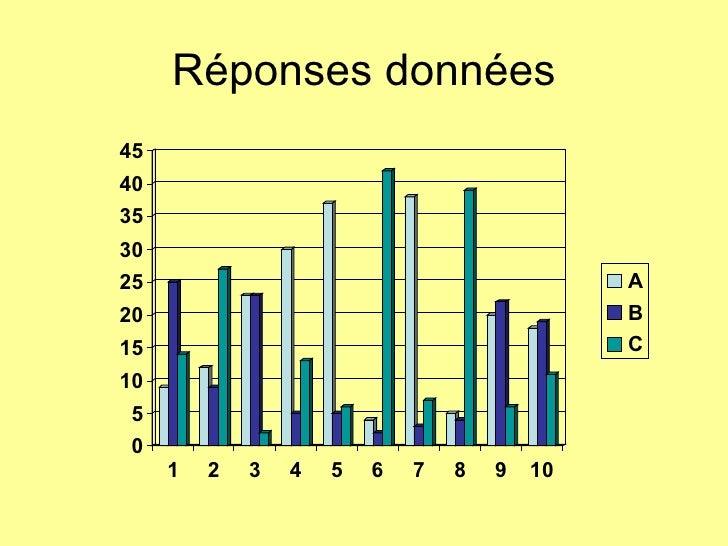 Réponses données