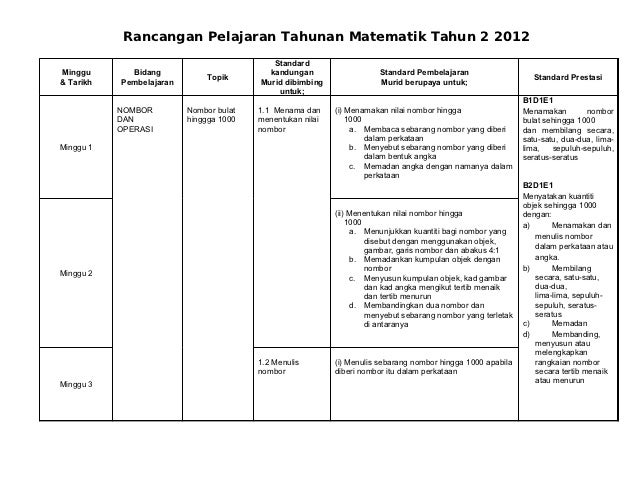 Rancangan Pelajaran Tahunan Matematik Tahun 2 2012                                            StandardMinggu       Bidang ...
