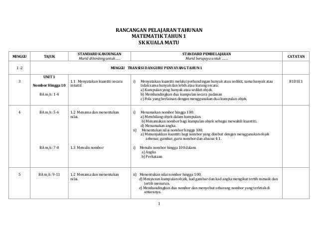 RPT MATEMATIK TAHUN 1 - 2014