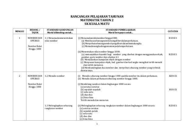 RPT MATEMATIK TAHUN 2 - 2014