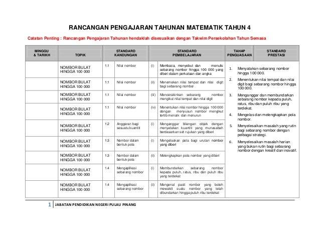 RANCANGAN PENGAJARAN TAHUNAN MATEMATIK TAHUN 4 Catatan Penting : Rancangan Pengajaran Tahunan hendaklah disesuaikan dengan...