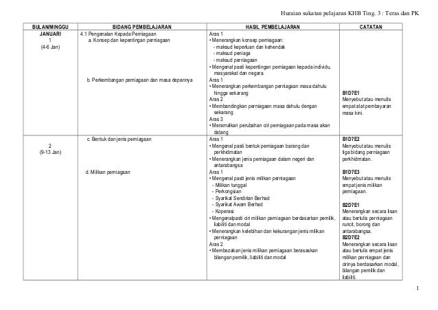 Huraian sukatan pelajaran KHB Ting. 3 : Teras dan PK BULAN/MINGGU JANUARI 1 (4-6 Jan)  BIDANG PEMBELAJARAN 4.1 Pengenalan ...