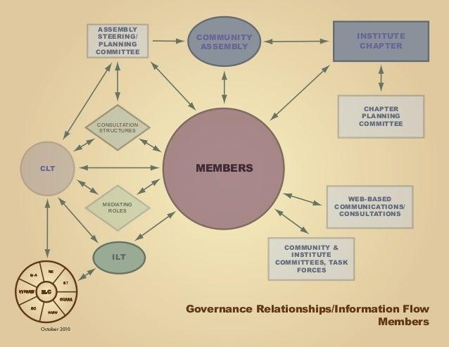 Roles & Responsibilities Chart