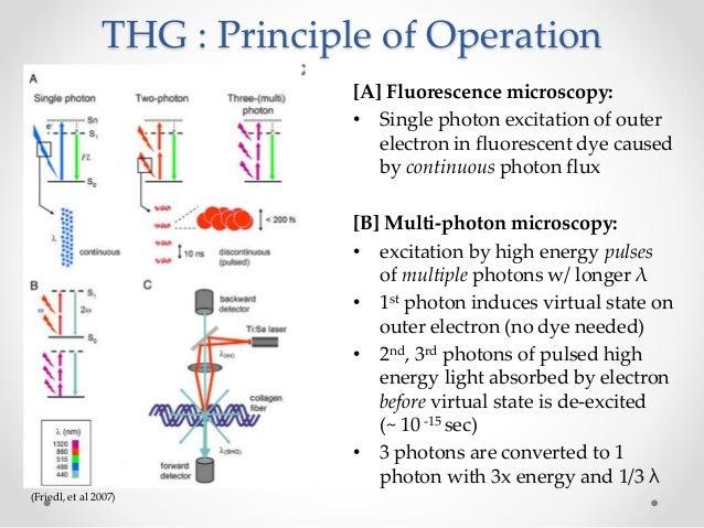 second harmonic generation thesis