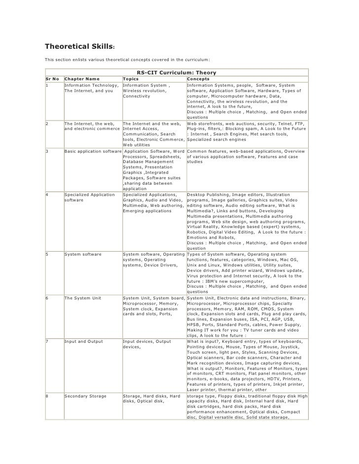 Theoretical Skills:This section enlists various theoretical concepts covered in the curriculum:                           ...