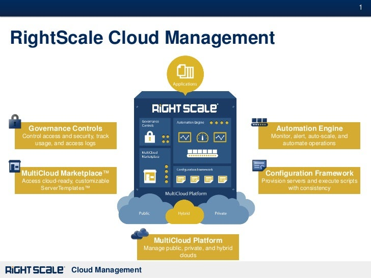 1#RightScale Cloud Management   Governance Controls                                                           Automation E...