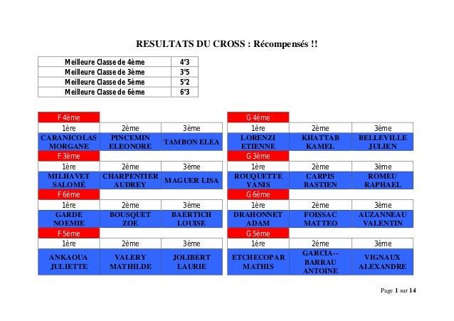 RESULTATS DU CROSS : Récompensés !!    Meilleure Classe de 4ème     4°3    Meilleure Classe de 3ème     3°5    Meilleure C...