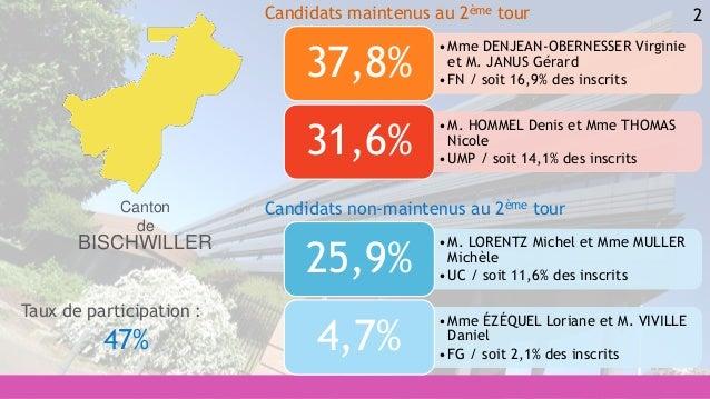 2 •M. LORENTZ Michel et Mme MULLER Michèle •UC / soit 11,6% des inscrits 25,9% •Mme ÉZÉQUEL Loriane et M. VIVILLE Daniel •...