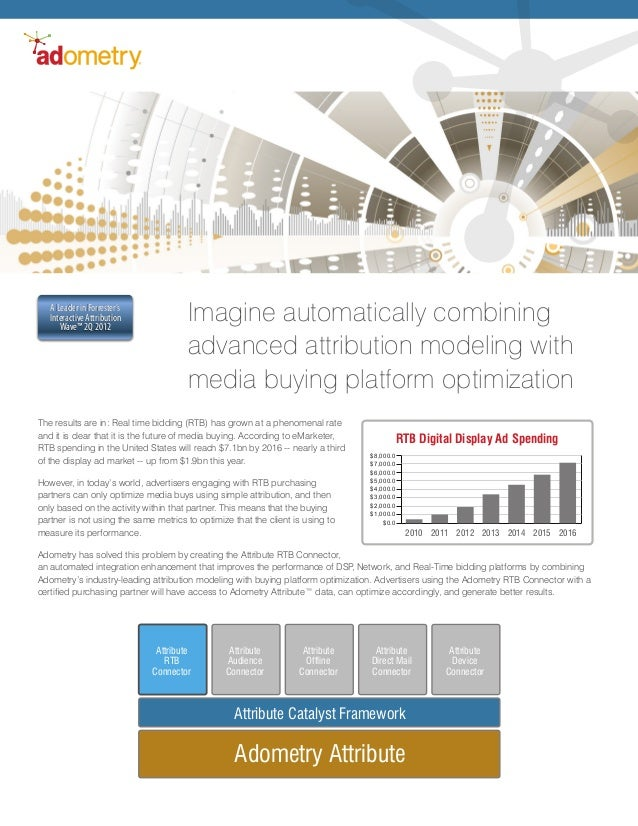 Real-Time Bidding Product Brief