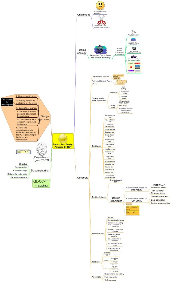 Robust Test Design - a mindmap