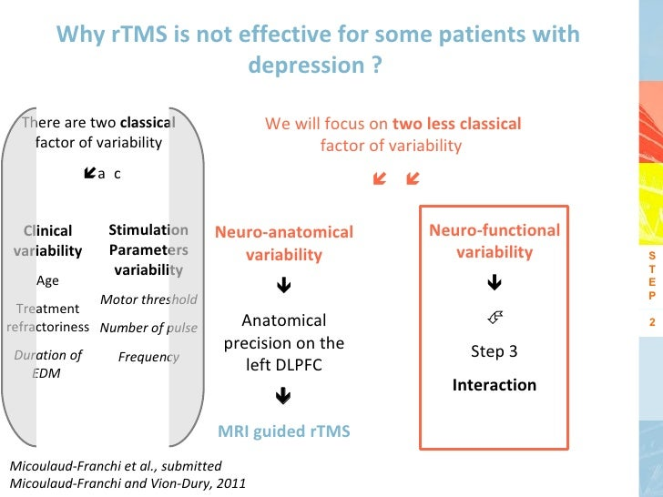 Why rTMS is not effective for some patients with                        depression ?  There are two classical             ...