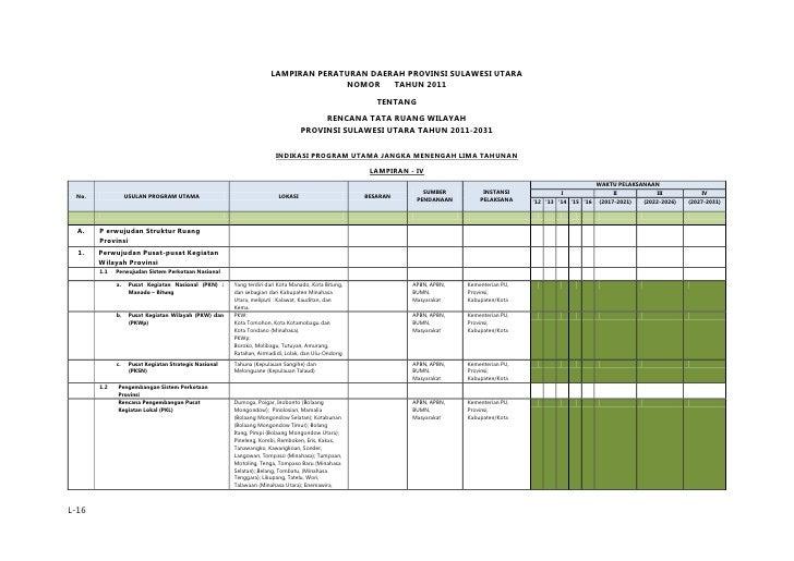 Rencana Tata Ruang Wilayah Provinsi Sulawesi Utara - Indikasi Program