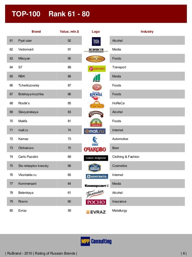 Rating Top Fashion Brands