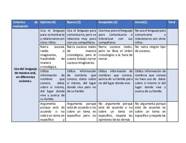 Criterios de evaluación Optimo (4) Bueno (3) Aceptable (2) Inicial(1) Total Uso del lenguaje de manera oral, en diferentes...