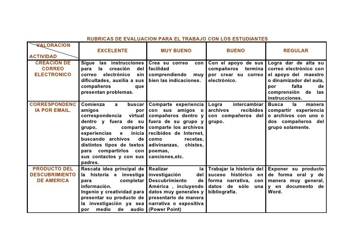 RUBRICAS DE EVALUACION PARA EL TRABAJO CON LOS ESTUDIANTES   VALORACION                           EXCELENTE               ...