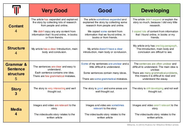 middle school descriptive essay rubric
