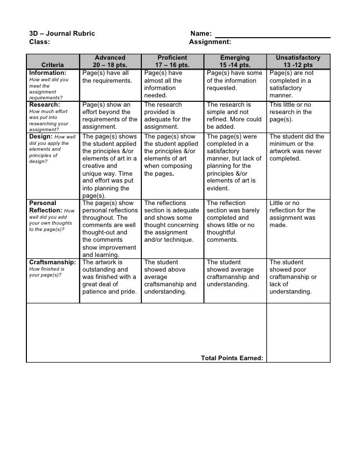 Rubric for grading research papers