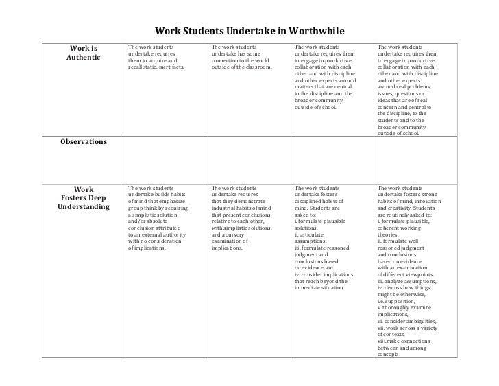 Rubric Work Students Undertake is Worthwhile