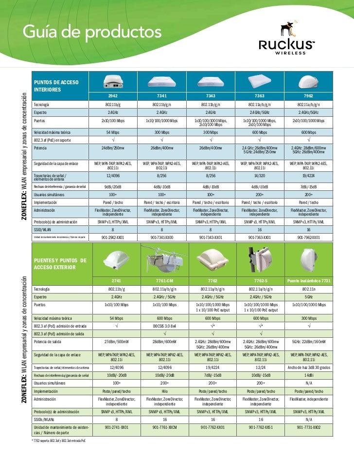 Guía de productos                                                       PUNTOS DE ACCESO                                  ...