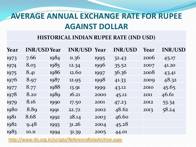 Forex inr rates