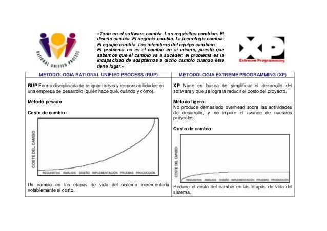 METODOLOGIA RATIONAL UNIFIED PROCESS (RUP) METODOLOGIA EXTREME PROGRAMMING (XP) RUP Forma disciplinada de asignar tareas y...
