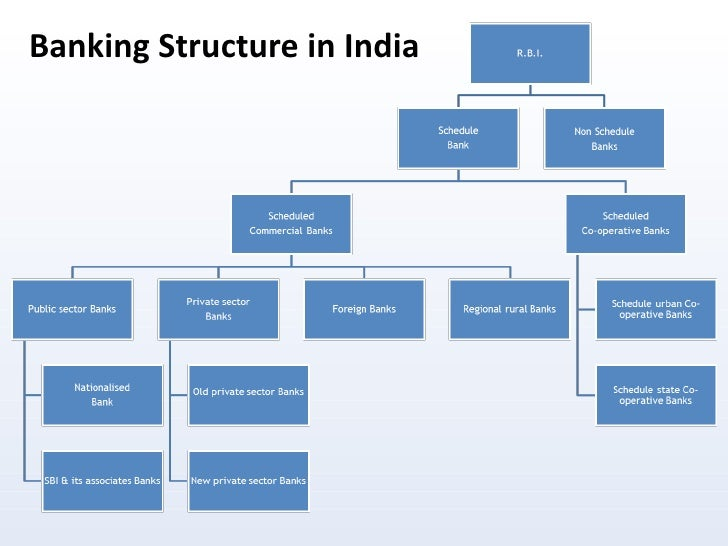 essay on banking system in india Essay on the privatisation and modernisation of indian banking system article shared by indian banking system, like most banking systems in the developing countries, is characterized by the coexistence of different ownership groups—public and private.